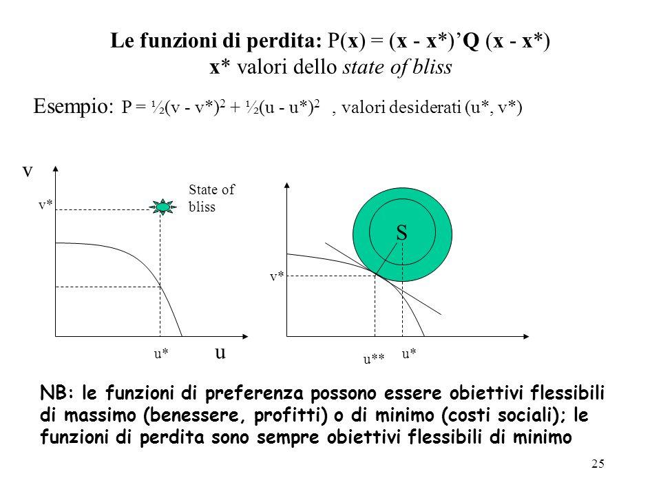 25 Le funzioni di perdita: P(x) = (x - x*)Q (x - x*) x* valori dello state of bliss Esempio: P = ½(v - v*) 2 + ½(u - u*) 2, valori desiderati (u*, v*)