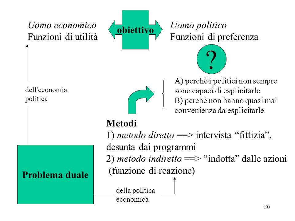 26 obiettivo Uomo economico Funzioni di utilità Uomo politico Funzioni di preferenza ? A) perché i politici non sempre sono capaci di esplicitarle B)