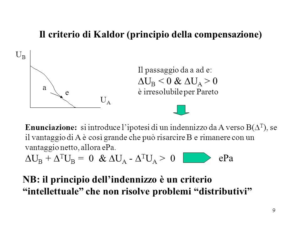 9 Il criterio di Kaldor (principio della compensazione) a e UAUA UBUB Il passaggio da a ad e: U B 0 è irresolubile per Pareto Enunciazione: si introdu