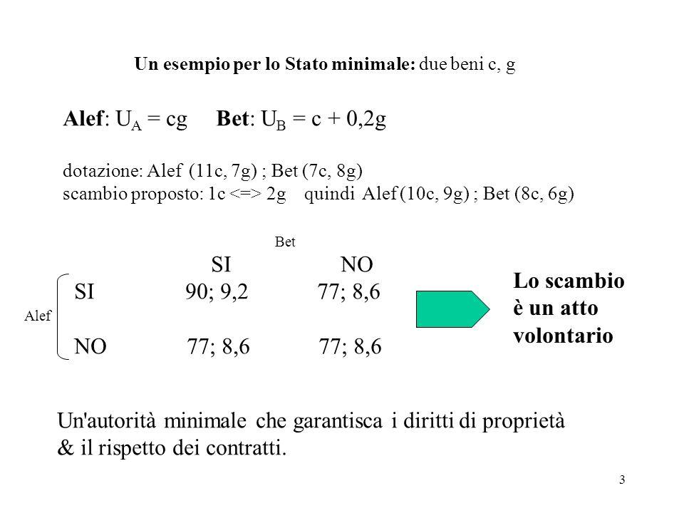 24 III) Lincoerenza temporale 0 N t° max f(u,v) u*, y* => v(y*) = v* u*, y*, v* u° u*, y* sse f(u°,v*) > f(u*, v*) v(u°) v(u*) Se i privati guardano in avanti f(.) Politica coerente Politica incoerente anticipata dai privati La discrezionalità può essere superiore alla regola fissa ma i privati possono convincere i bureau che è meglio legarsi a delle regole fisse