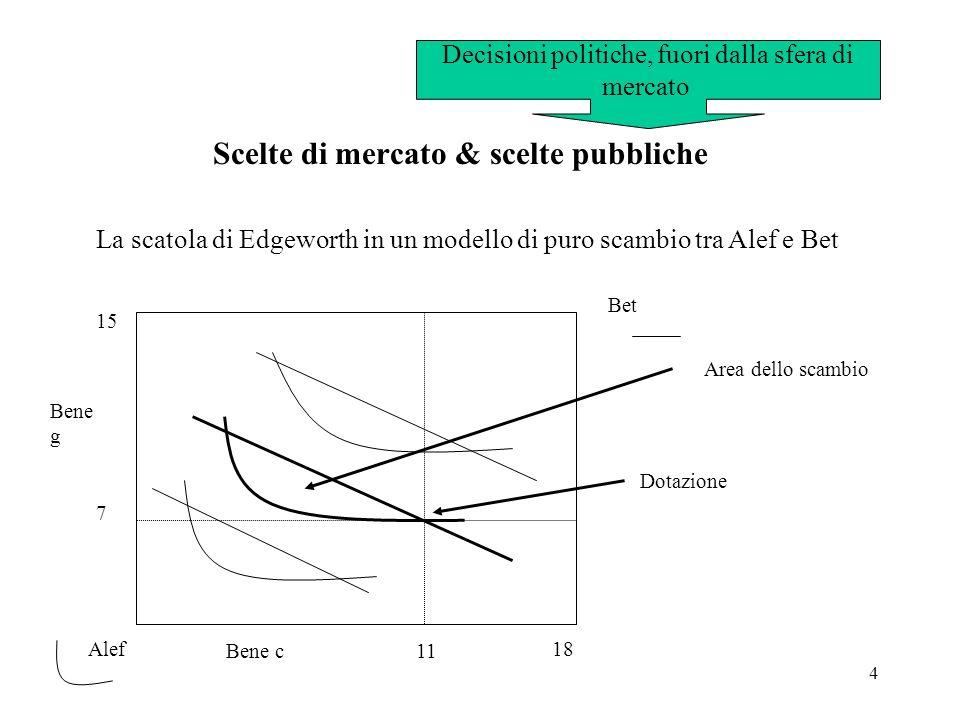 5 a b Curva di Pareto Core C P Primo teorema delleconomia del benessere: se le preferenze di ogni agente sono ben conformate, allora un equilibrio competitivo (prezzo, quantità) è nel core (quindi lallocazione finale è Pareto-efficiente per costruzione) Secondo teorema delleconomia del benessere: se le preferenze di ogni agente sono ben conformate, una qualsiasi allocazione sulla curva di Pareto può essere raggiunta tramite una ridistribuzione delle dotazioni iniziali (trasferimenti) in un equilibrio competitivo (prezzo, quantità)