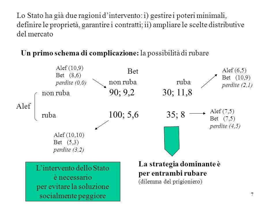 8 Un secondo schema di complicazione: la necessità di coordinamento ( Alef ama il bosco, Bet la savana, ma entrambi preferiscono essere assieme piuttosto che soli) bosco savana bosco 30; 10 0; 0 savana 0; 0 10; 30 Alef Bet Il gioco ammette due equilibri (di Nash), con il rischio di non coordinarsi (la battaglia dei sessi) Lintervento dello Stato è necessario per coordinare le scelte individuali