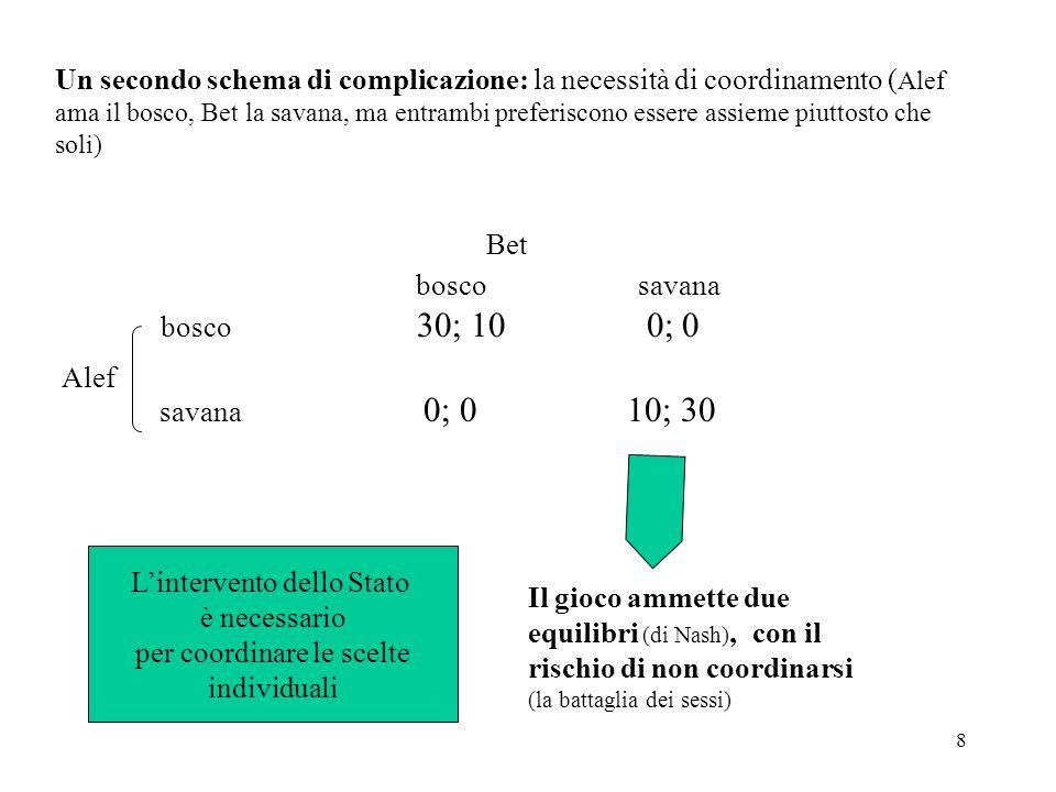 29 La legge come strumento di politica economica (da Ronald Coase & altri) TESI: esiste una stretta connessione tra il modo in cui è concepita la legge e gli obiettivi che si vogliono raggiungere Esempio: B(x) = beneficio dellazione illegale x; = probabilità di essere scoperto Max [B(x) - (e)F(.)] e = sforzo di polizia F(.) = sanzione Se la sanzione è costante F°: il ladro tenterà solo il furto con il valore x più alto possibile, evitando i furti minori Se la sanzione è proporzionale Fx: il ladro tenterà un furto x che dipende dalla sanzione, x(F) con x < 0 La riduzione dei delitti può essere ottenuta sia con elevati castighi sia con più attenti controlli (problema di minimizzazione dei costi)