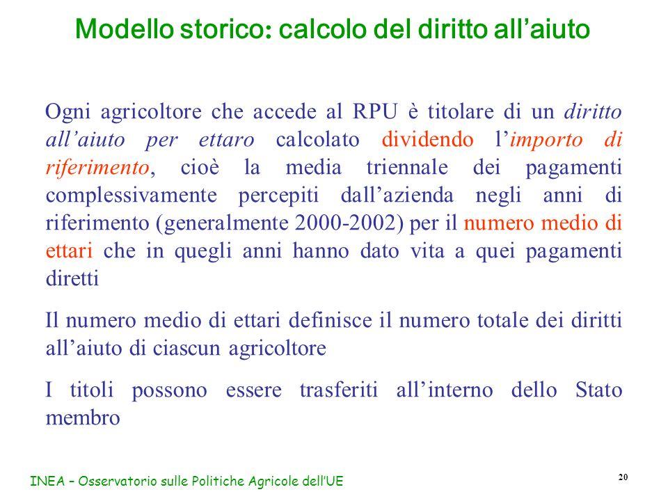 INEA – Osservatorio sulle Politiche Agricole dellUE 20 Modello storico : calcolo del diritto allaiuto Ogni agricoltore che accede al RPU è titolare di