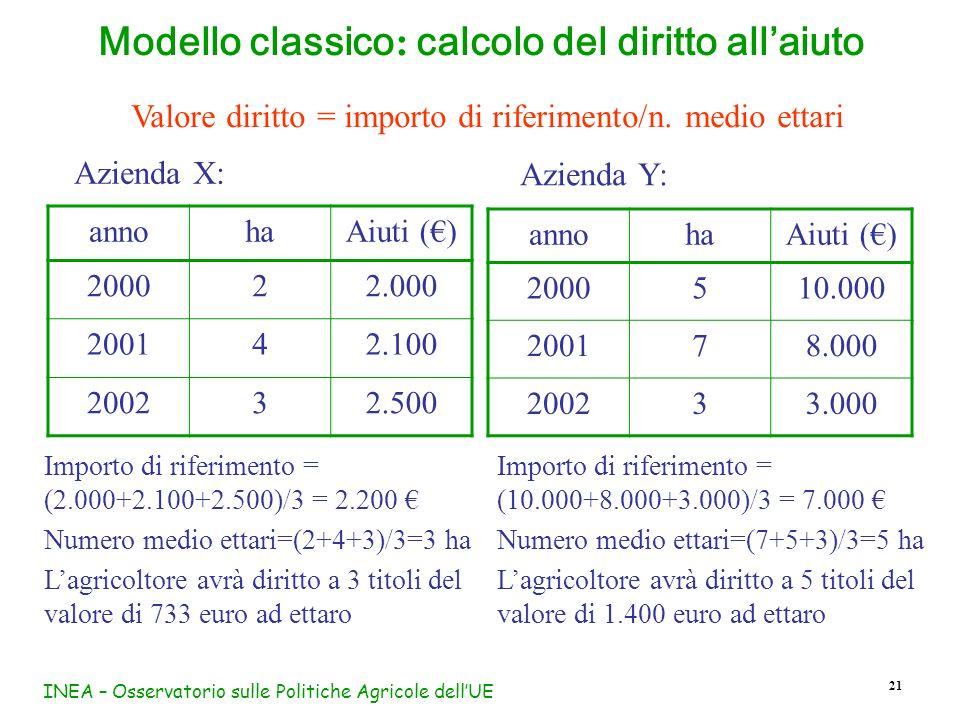 INEA – Osservatorio sulle Politiche Agricole dellUE 21 Modello classico : calcolo del diritto allaiuto annohaAiuti () 2000510.000 200178.000 200233.00