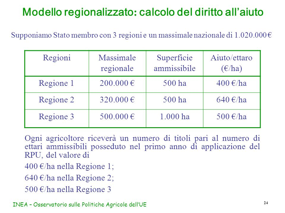 INEA – Osservatorio sulle Politiche Agricole dellUE 24 Modello regionalizzato : calcolo del diritto allaiuto Supponiamo Stato membro con 3 regioni e u