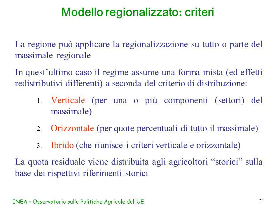 INEA – Osservatorio sulle Politiche Agricole dellUE 25 Modello regionalizzato : criteri La regione può applicare la regionalizzazione su tutto o parte