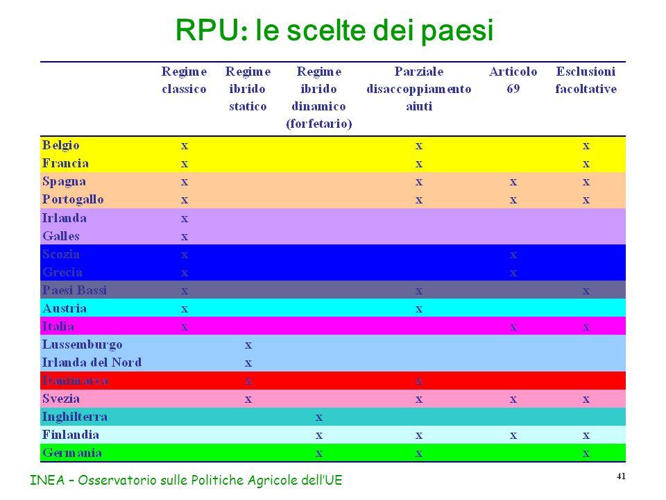 INEA – Osservatorio sulle Politiche Agricole dellUE 41 RPU : le scelte dei paesi