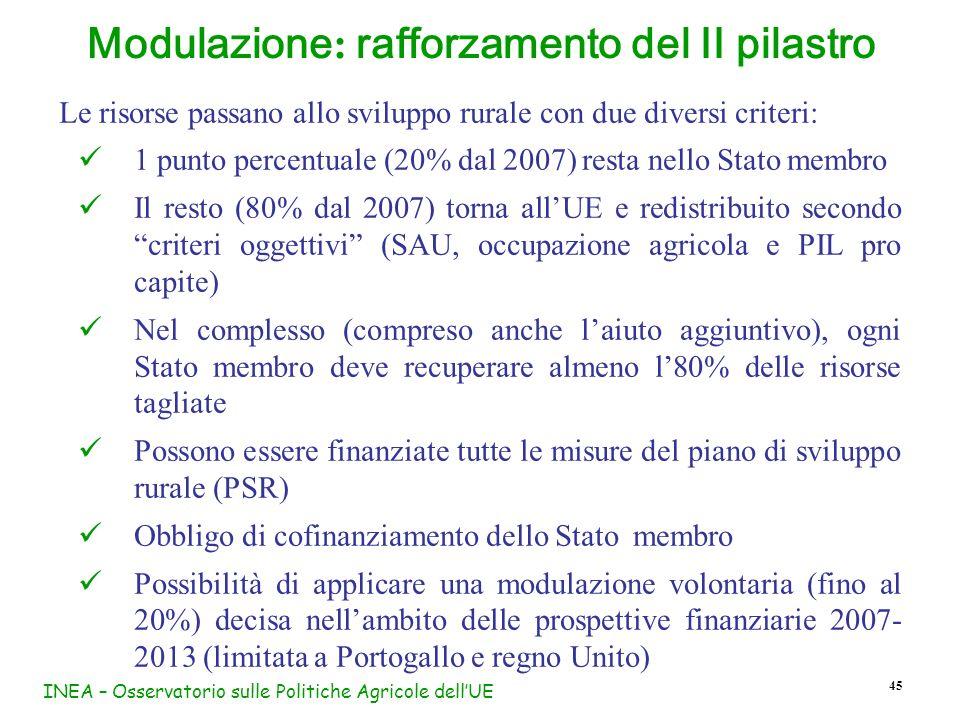 INEA – Osservatorio sulle Politiche Agricole dellUE 45 Modulazione : rafforzamento del II pilastro Le risorse passano allo sviluppo rurale con due div