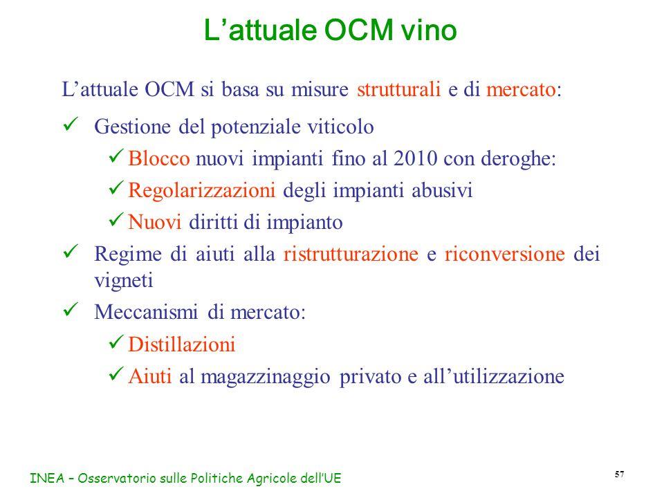 INEA – Osservatorio sulle Politiche Agricole dellUE 57 Lattuale OCM si basa su misure strutturali e di mercato: Gestione del potenziale viticolo Blocc