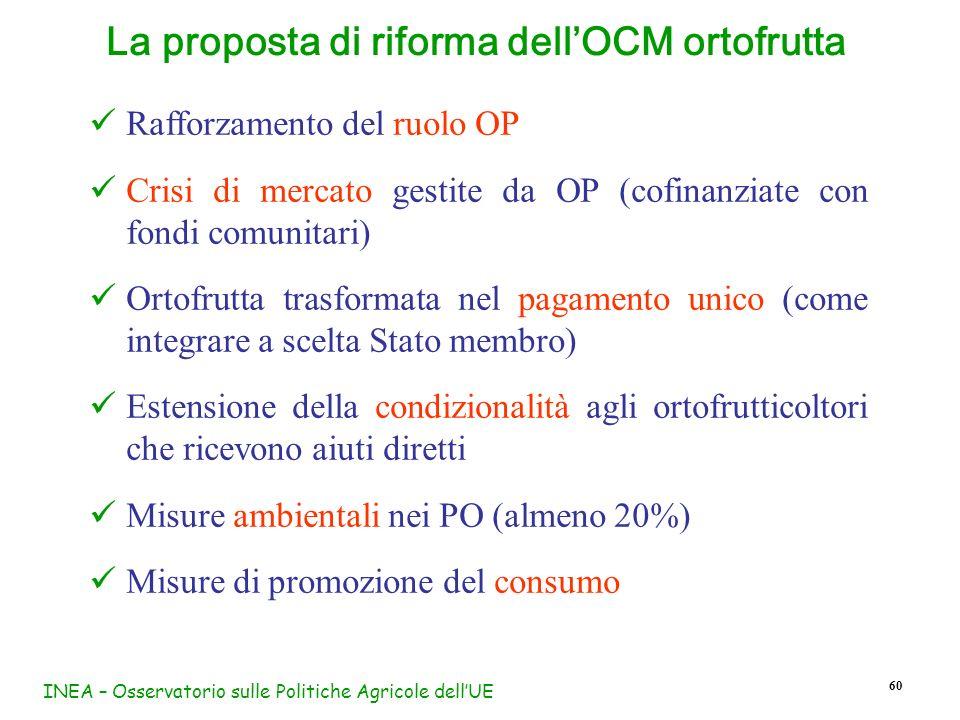INEA – Osservatorio sulle Politiche Agricole dellUE 60 Rafforzamento del ruolo OP Crisi di mercato gestite da OP (cofinanziate con fondi comunitari) O