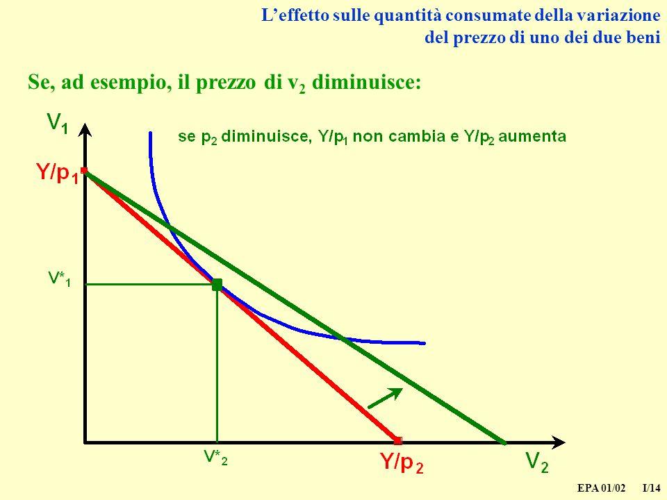 EPA 01/02 I/14 Leffetto sulle quantità consumate della variazione del prezzo di uno dei due beni Se, ad esempio, il prezzo di v 2 diminuisce: