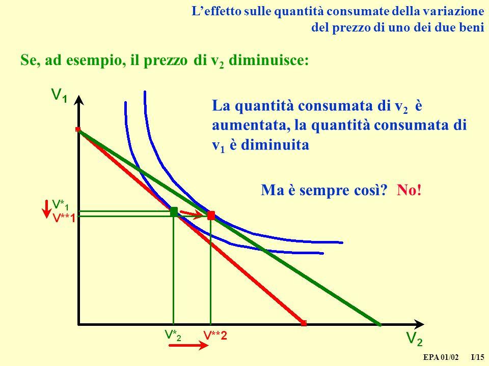 EPA 01/02 I/15 Leffetto sulle quantità consumate della variazione del prezzo di uno dei due beni Se, ad esempio, il prezzo di v 2 diminuisce: La quantità consumata di v 2 è aumentata, la quantità consumata di v 1 è diminuita Ma è sempre così.