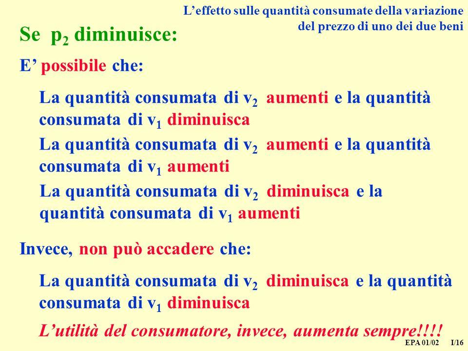 EPA 01/02 I/16 Leffetto sulle quantità consumate della variazione del prezzo di uno dei due beni Se p 2 diminuisce: La quantità consumata di v 2 aumenti e la quantità consumata di v 1 diminuisca E possibile che: La quantità consumata di v 2 aumenti e la quantità consumata di v 1 aumenti La quantità consumata di v 2 diminuisca e la quantità consumata di v 1 aumenti La quantità consumata di v 2 diminuisca e la quantità consumata di v 1 diminuisca Invece, non può accadere che: Lutilità del consumatore, invece, aumenta sempre!!!!
