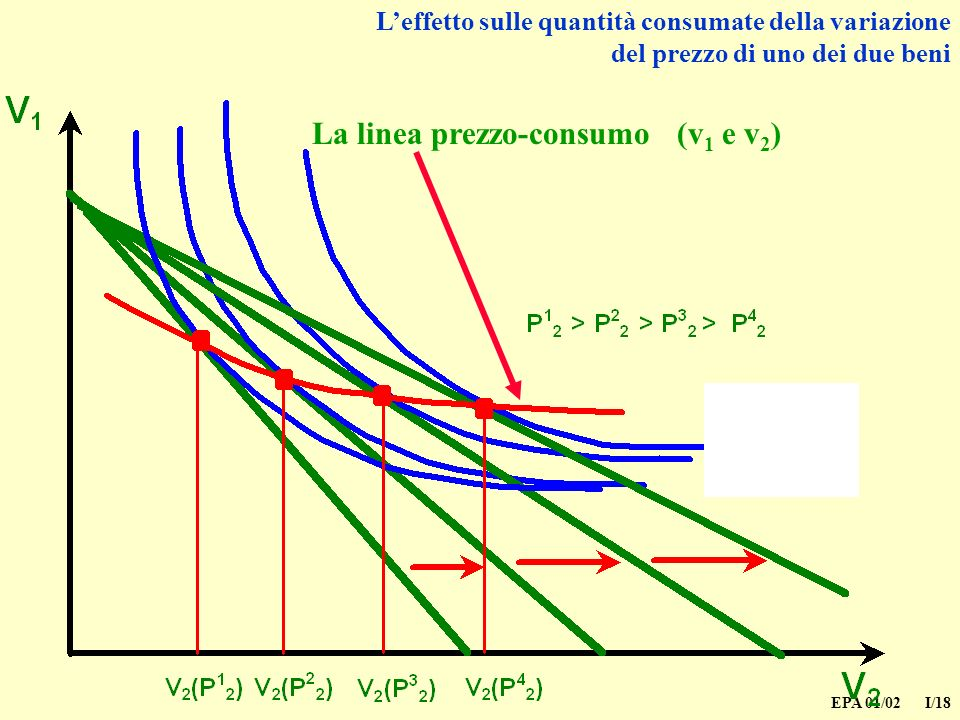EPA 01/02 I/18 Leffetto sulle quantità consumate della variazione del prezzo di uno dei due beni La linea prezzo-consumo (v 1 e v 2 )