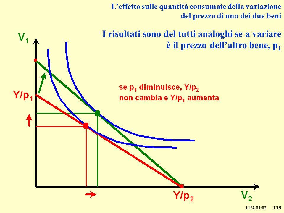 EPA 01/02 I/19 Leffetto sulle quantità consumate della variazione del prezzo di uno dei due beni I risultati sono del tutti analoghi se a variare è il prezzo dellaltro bene, p 1