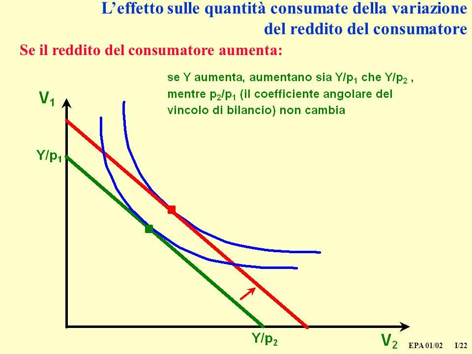EPA 01/02 I/22 Leffetto sulle quantità consumate della variazione del reddito del consumatore Se il reddito del consumatore aumenta: