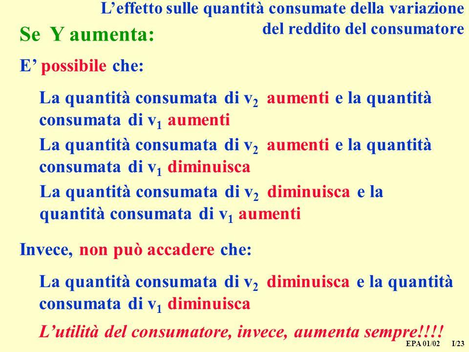 EPA 01/02 I/23 Se Y aumenta: La quantità consumata di v 2 aumenti e la quantità consumata di v 1 aumenti E possibile che: La quantità consumata di v 2 aumenti e la quantità consumata di v 1 diminuisca La quantità consumata di v 2 diminuisca e la quantità consumata di v 1 aumenti La quantità consumata di v 2 diminuisca e la quantità consumata di v 1 diminuisca Invece, non può accadere che: Lutilità del consumatore, invece, aumenta sempre!!!.