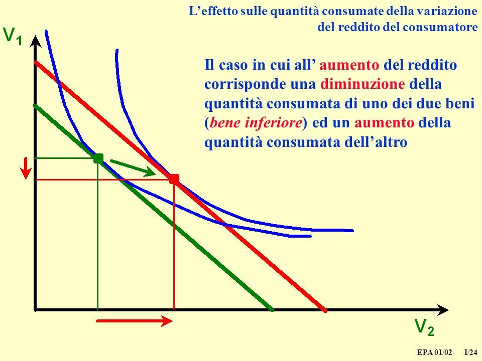 EPA 01/02 I/24 Il caso in cui all aumento del reddito corrisponde una diminuzione della quantità consumata di uno dei due beni (bene inferiore) ed un aumento della quantità consumata dellaltro Leffetto sulle quantità consumate della variazione del reddito del consumatore