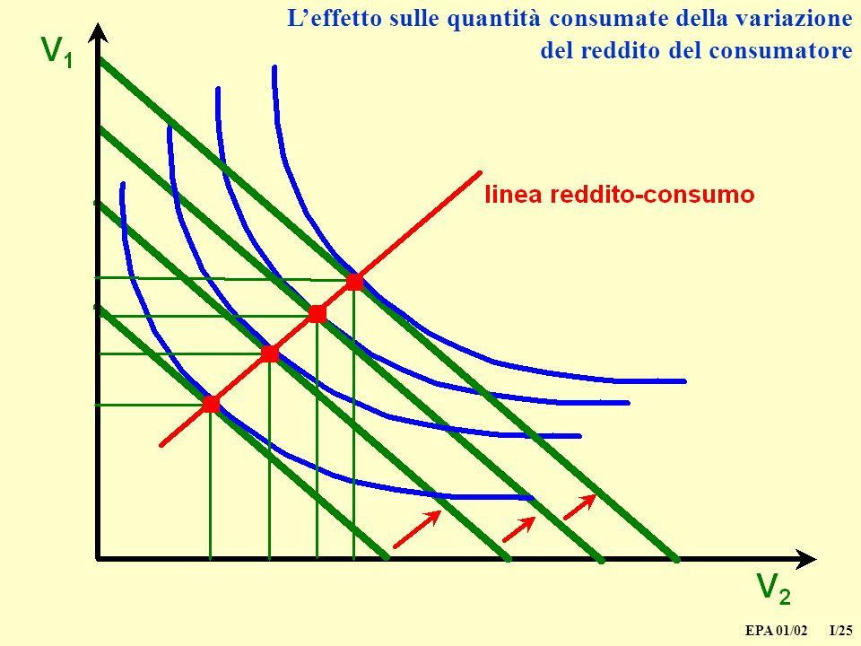 EPA 01/02 I/25 Leffetto sulle quantità consumate della variazione del reddito del consumatore