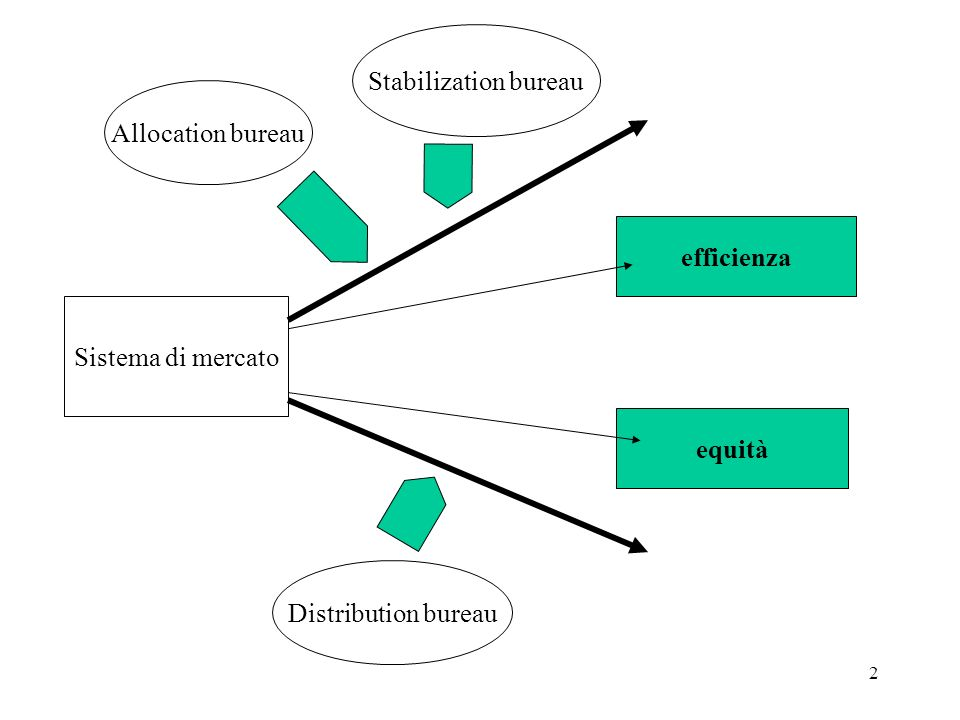 23 Le funzioni del distribution bureau (DB) temi fondamentali: che cosa, a che scopo, per chi 1) Che cosa si ridistribuisce: reddito (e/o ricchezza) distribuzione funzionale del reddito: r j = salari, rendite, interessi e profitti Y = j r j x j (= wL + rK) p PM(x j ) = r j Pur se si accetta la distribuzione funzionale come efficiente, la distribuzione personale potrebbe essere fortemente diseguale: per questa ragione si sostiene lintervento del DB distribuzione personale del reddito: Y = [R 1, R 2, …R i,…R n ] dove R i = r j x j i, x j i = quantità del fattore fattore j posseduta da i