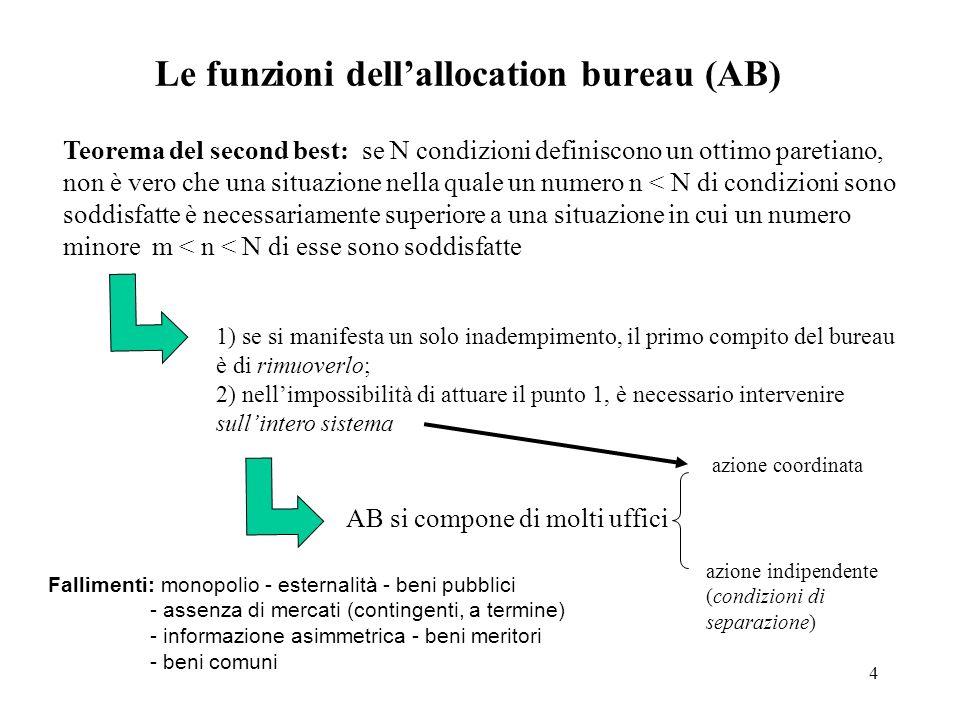 5 Monopoli Condizione di efficienza statica Il mercato di monopolio CM = PCM = RM < P Cause & interventi 1) Di origine storica.