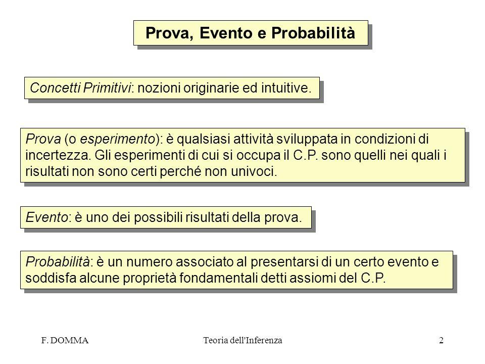 F. DOMMATeoria dell'Inferenza2 Prova, Evento e Probabilità Concetti Primitivi: nozioni originarie ed intuitive. Prova (o esperimento): è qualsiasi att