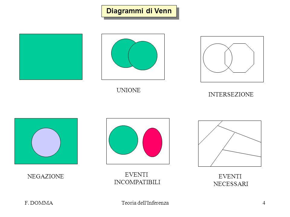 F. DOMMATeoria dell'Inferenza4 Diagrammi di Venn UNIONE INTERSEZIONE NEGAZIONE EVENTI INCOMPATIBILI EVENTI NECESSARI