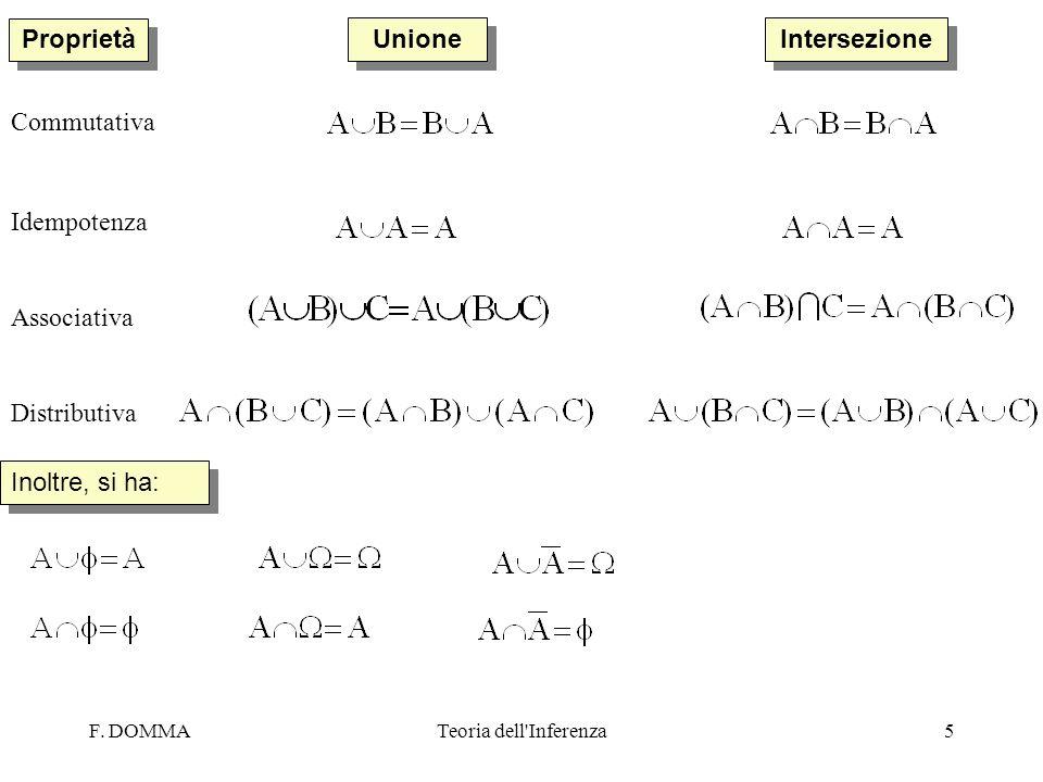 F. DOMMATeoria dell'Inferenza5 Proprietà Unione Intersezione Commutativa Idempotenza Associativa Distributiva Inoltre, si ha:
