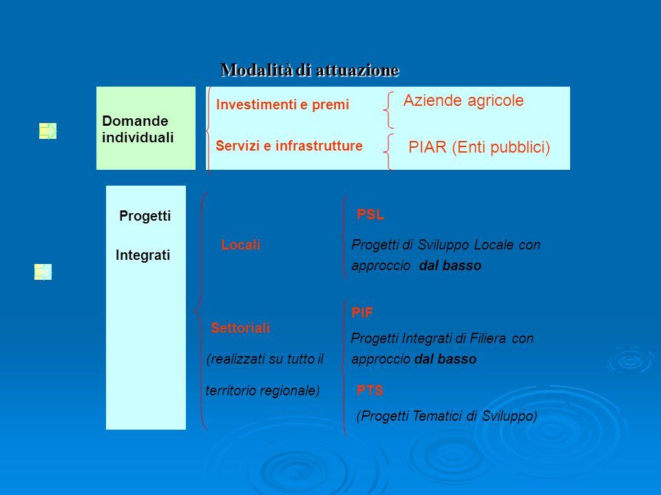 PSL Progetti di Sviluppo Locale con approcciodal basso PIF Progetti Integrati di Filiera con approcciodal basso PTS (Progetti Tematici di Sviluppo) Do
