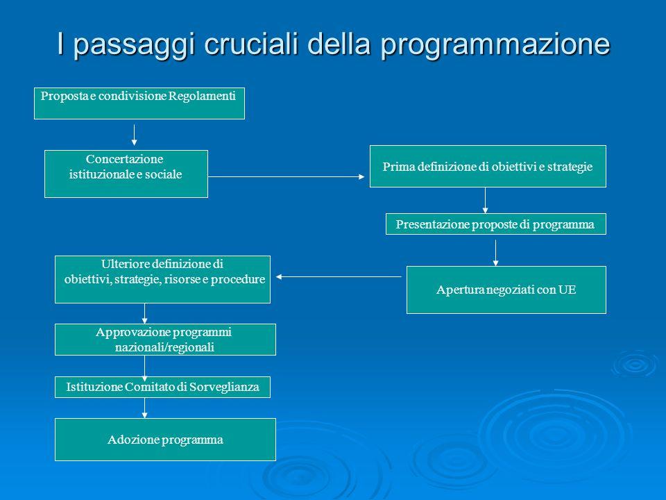 I passaggi cruciali della programmazione Concertazione istituzionale e sociale Prima definizione di obiettivi e strategie Presentazione proposte di pr