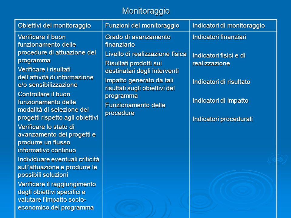 Monitoraggio Obiettivi del monitoraggio Funzioni del monitoraggio Indicatori di monitoraggio Verificare il buon funzionamento delle procedure di attua
