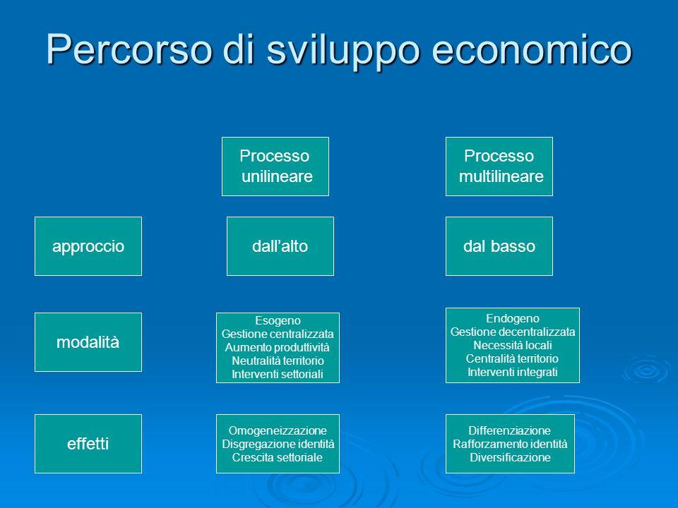 Percorso di sviluppo economico Processo unilineare Processo multilineare approcciodallaltodal basso modalità Esogeno Gestione centralizzata Aumento pr