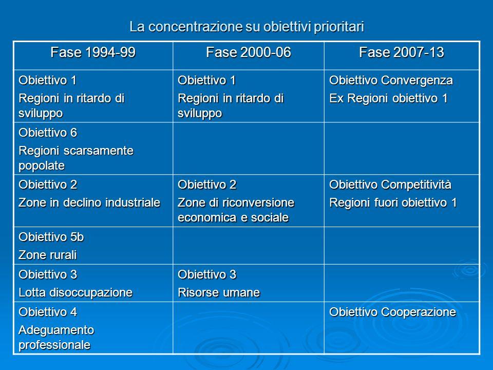 La concentrazione su obiettivi prioritari Fase 1994-99 Fase 2000-06 Fase 2007-13 Obiettivo 1 Regioni in ritardo di sviluppo Obiettivo 1 Regioni in rit
