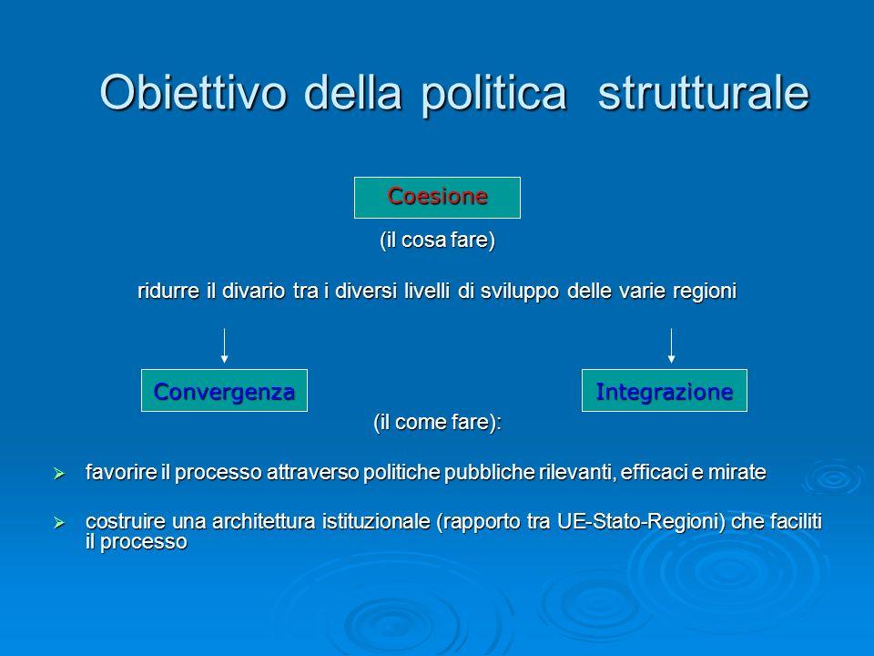 I FONDI STRUTTURALI Caratteristiche e compiti: - il Fondo Europeo per lo Sviluppo Regionale (FERS), finanzia interventi volti alla rimozione degli squilibri tra le regioni europee, e alladeguamento delle regioni in ritardo di sviluppo, dovuto alla prevalenza delle attività agricole, alle riconversioni industriali e alla sottoccupazione strutturale; - il Fondo Sociale Europeo (FSE), si rivolge allo sviluppo delle risorse umane attraverso attività di formazione e riqualificazione professionale; - il Fondo Europeo Agricolo di Orientamento e Garanzia (FEOGA), istituito dal Reg.