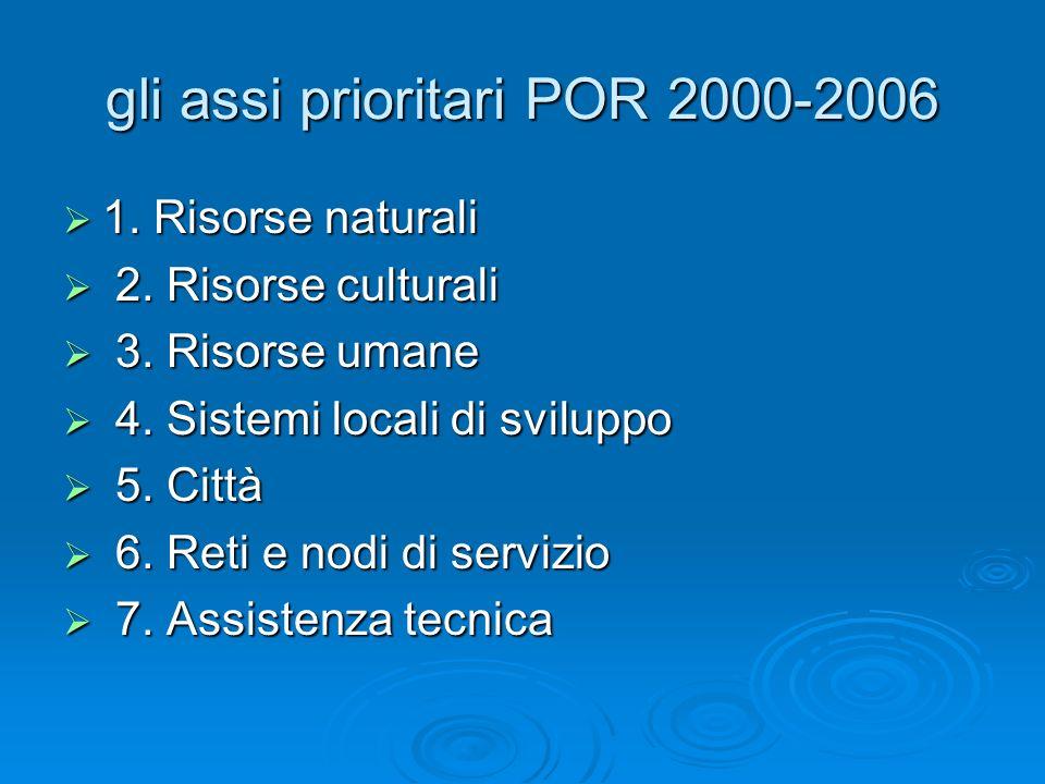 gli assi prioritari POR 2000-2006 1. Risorse naturali 1. Risorse naturali 2. Risorse culturali 2. Risorse culturali 3. Risorse umane 3. Risorse umane