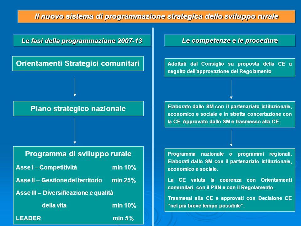 Il nuovo sistema di programmazione strategica dello sviluppo rurale Orientamenti Strategici comunitari Piano strategico nazionale Adottati dal Consigl