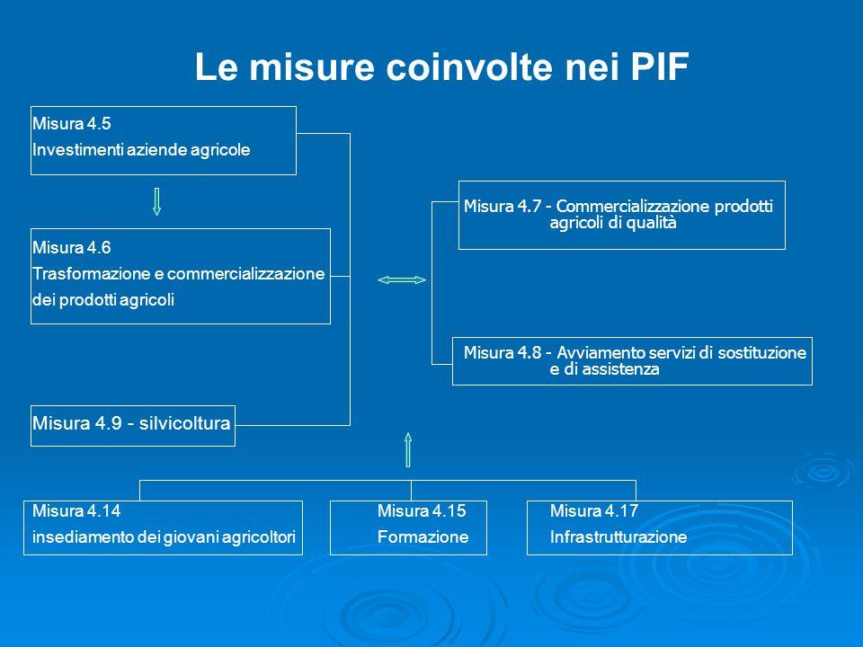 Le misure coinvolte nei PIF Misura 4.5 Investimenti aziende agricole Misura 4.7 - Commercializzazione prodotti agricoli di qualità Misura 4.6 Trasform