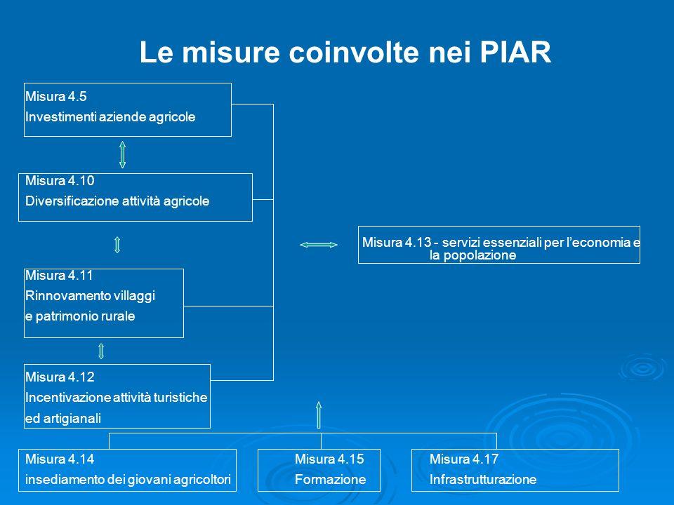 Le misure coinvolte nei PIAR Misura 4.5 Investimenti aziende agricole Misura 4.10 Diversificazione attività agricole Misura 4.13 - servizi essenziali