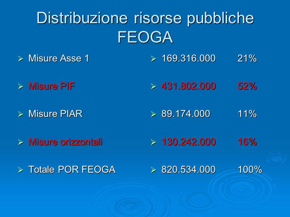 Distribuzione risorse pubbliche FEOGA Misure Asse 1 Misure Asse 1 Misure PIF Misure PIF Misure PIAR Misure PIAR Misure orizzontali Misure orizzontali