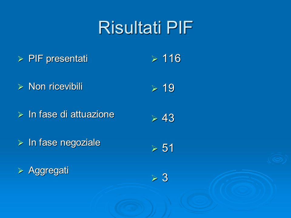 Risultati PIF PIF presentati PIF presentati Non ricevibili Non ricevibili In fase di attuazione In fase di attuazione In fase negoziale In fase negozi