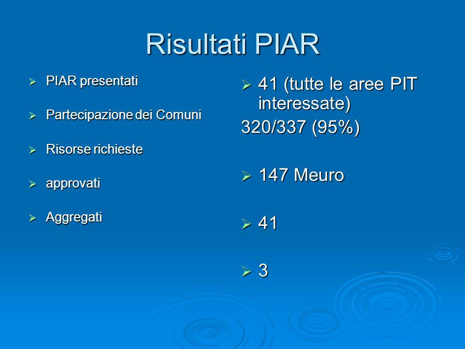 Risultati PIAR PIAR presentati PIAR presentati Partecipazione dei Comuni Partecipazione dei Comuni Risorse richieste Risorse richieste approvati approvati Aggregati Aggregati 41 (tutte le aree PIT interessate) 41 (tutte le aree PIT interessate) 320/337 (95%) 147 Meuro 147 Meuro 41 41 3