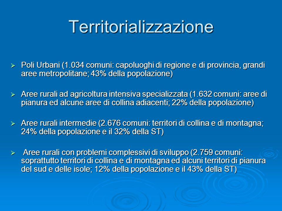 Territorializzazione Poli Urbani (1.034 comuni: capoluoghi di regione e di provincia, grandi aree metropolitane; 43% della popolazione) Poli Urbani (1