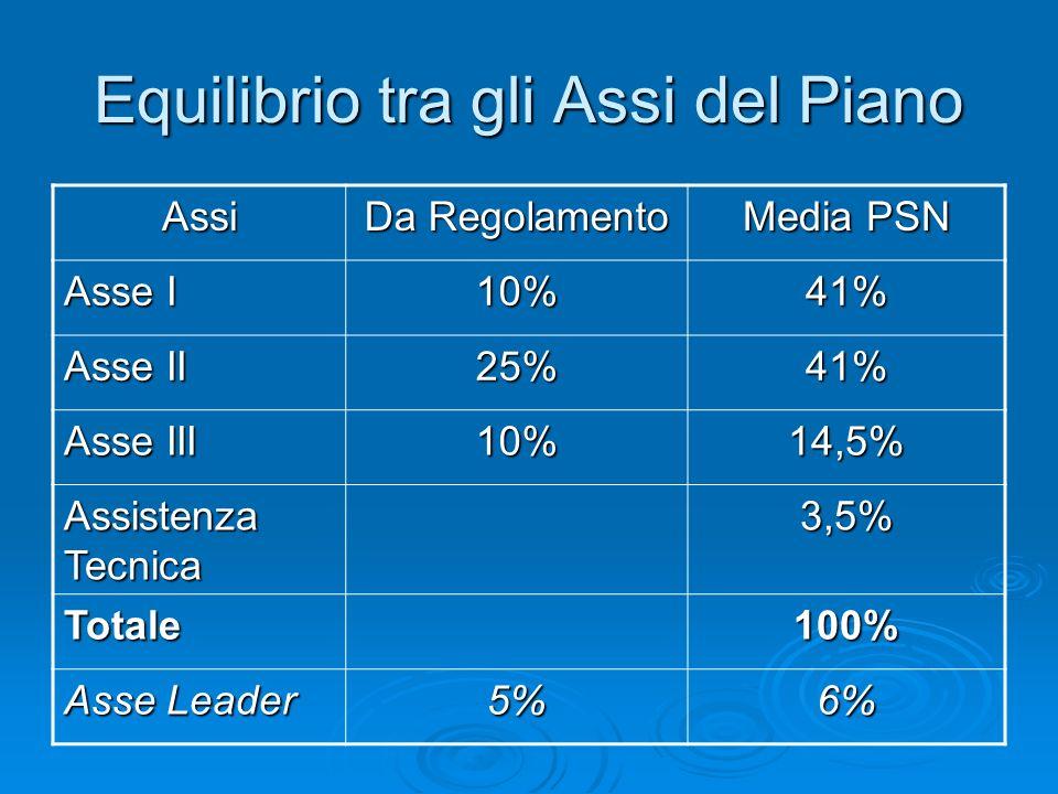 Equilibrio tra gli Assi del Piano Assi Da Regolamento Media PSN Asse I 10%41% Asse II 25%41% Asse III 10%14,5% Assistenza Tecnica 3,5% Totale100% Asse