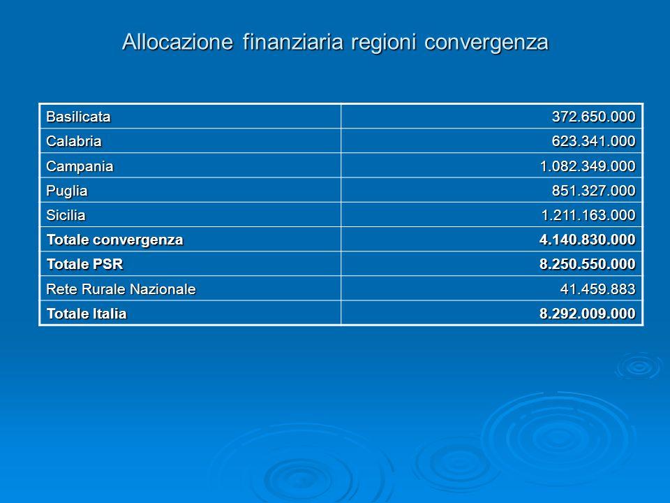 Allocazione finanziaria regioni convergenza Basilicata372.650.000 Calabria623.341.000 Campania1.082.349.000 Puglia851.327.000 Sicilia1.211.163.000 Tot