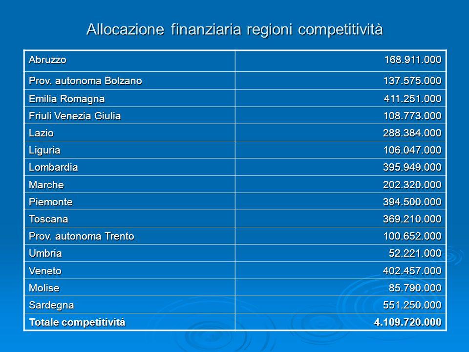Allocazione finanziaria regioni competitività Abruzzo168.911.000 Prov. autonoma Bolzano 137.575.000 Emilia Romagna 411.251.000 Friuli Venezia Giulia 1