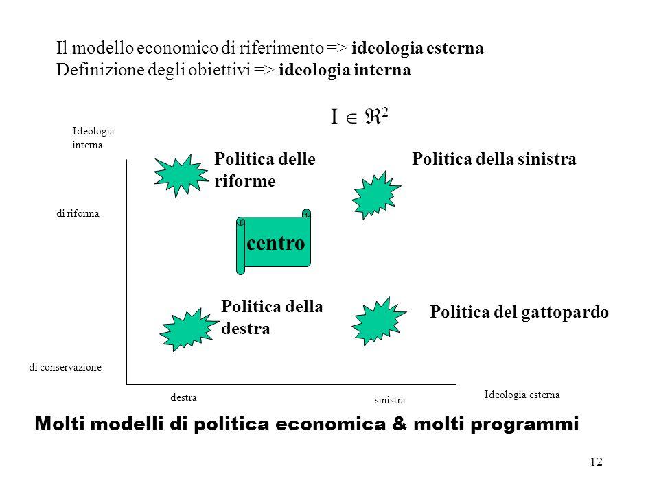 12 Il modello economico di riferimento => ideologia esterna Definizione degli obiettivi => ideologia interna Ideologia interna Ideologia esterna Molti modelli di politica economica & molti programmi di conservazione di riforma destra sinistra Politica della sinistra Politica della destra Politica del gattopardo I 2 centro Politica delle riforme