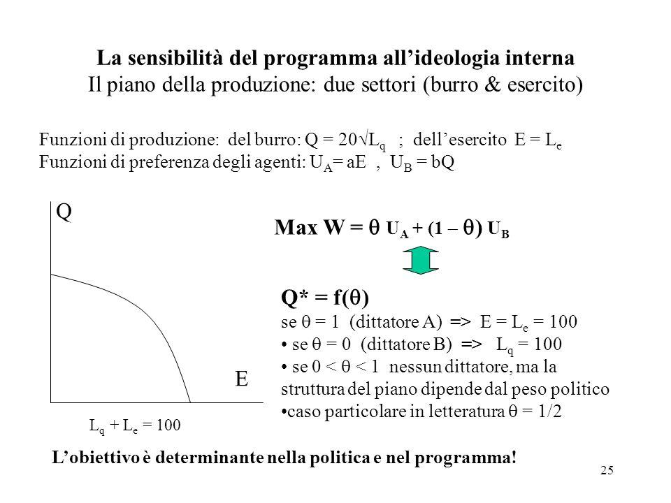 25 La sensibilità del programma allideologia interna Il piano della produzione: due settori (burro & esercito) Funzioni di produzione: del burro: Q = 20 L q ; dellesercito E = L e Funzioni di preferenza degli agenti: U A = aE, U B = bQ Q E L q + L e = 100 Max W = U A + (1 ) U B Q* = f( ) se = 1 (dittatore A) => E = L e = 100 se = 0 (dittatore B) => L q = 100 se 0 < < 1 nessun dittatore, ma la struttura del piano dipende dal peso politico caso particolare in letteratura = 1/2 Lobiettivo è determinante nella politica e nel programma!