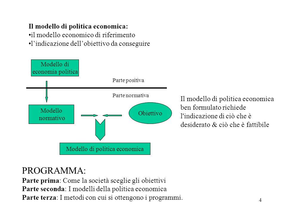 4 Il modello di politica economica: il modello economico di riferimento lindicazione dellobiettivo da conseguire Il modello di politica economica ben formulato richiede l indicazione di ciò che è desiderato & ciò che è fattibile PROGRAMMA: Parte prima: Come la società sceglie gli obiettivi Parte seconda: I modelli della politica economica Parte terza: I metodi con cui si ottengono i programmi.