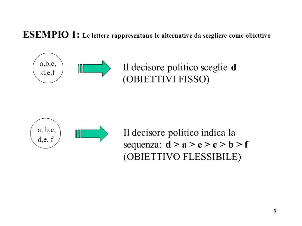 8 ESEMPIO 1: Le lettere rappresentano le alternative da scegliere come obiettivo a,b,c, d,e,f Il decisore politico sceglie d (OBIETTIVI FISSO) a, b,c, d,e, f Il decisore politico indica la sequenza: d > a > e > c > b > f (OBIETTIVO FLESSIBILE)
